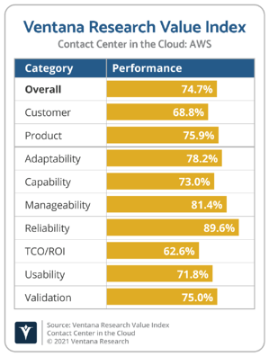 Ventana_Research_Value_Index_Contact_Center_in_the_Cloud_2021_AWS