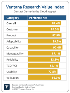 Ventana_Research_Value_Index_Contact_Center_in_the_Cloud_2021_Aspect