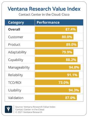 Ventana_Research_Value_Index_Contact_Center_in_the_Cloud_2021_Cisco