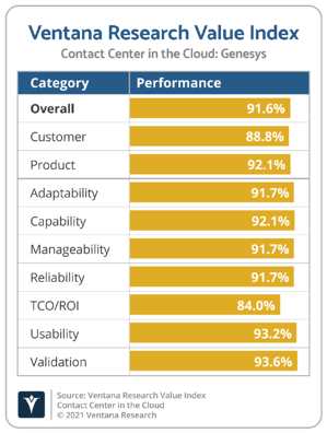 Ventana_Research_Value_Index_Contact_Center_in_the_Cloud_2021_Genesys-1
