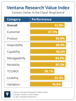 Ventana_Research_Value_Index_Contact_Center_in_the_Cloud_2021_RingCentral