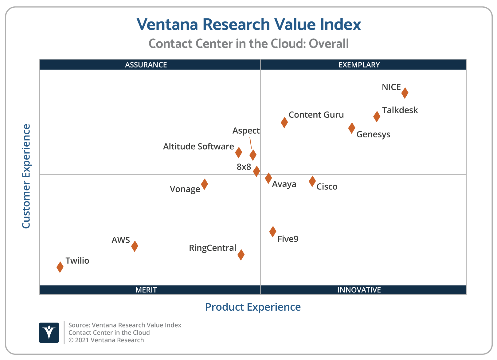 Ventana_Research_Value_Index_Contact_Center_in_the_Cloud_2021_Scatter (1)