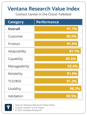 Ventana_Research_Value_Index_Contact_Center_in_the_Cloud_2021_Talkdesk