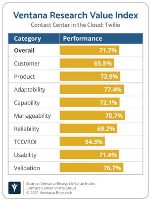Ventana_Research_Value_Index_Contact_Center_in_the_Cloud_2021_Twilio